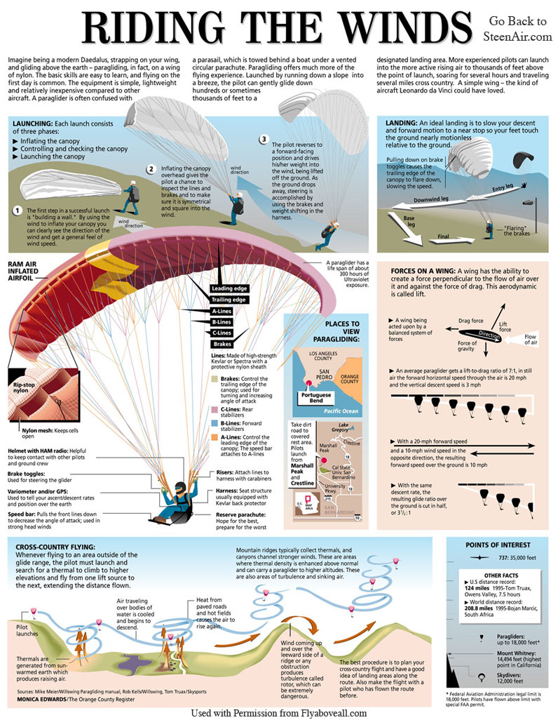 How to Paraglide